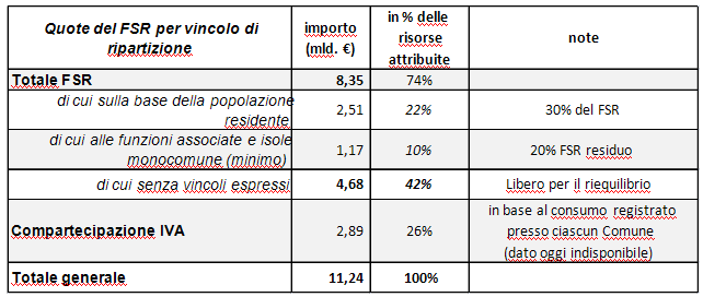 situazione dei gettiti attribuiti al 2011, per vincolo di ripartizione